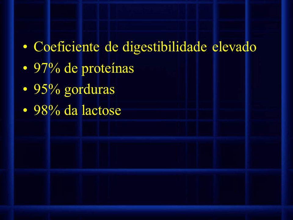 Coeficiente de digestibilidade elevado 97% de proteínas 95% gorduras 98% da lactose