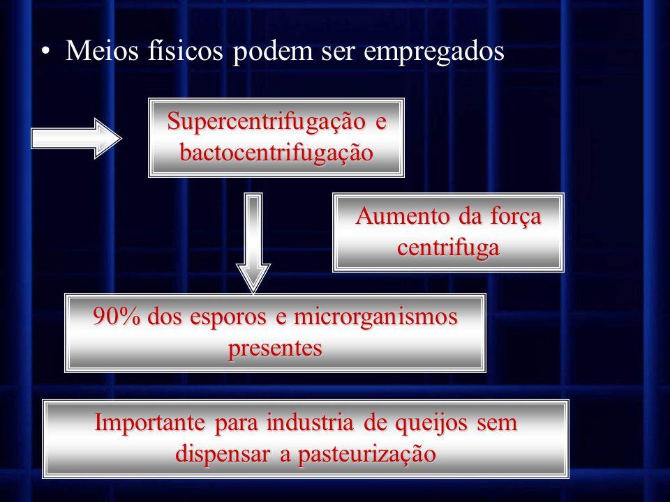 Meios físicos podem ser empregados Supercentrifugação e bactocentrifugação 90% dos esporos e microrganismos presentes Aumento da força centrifuga Impo