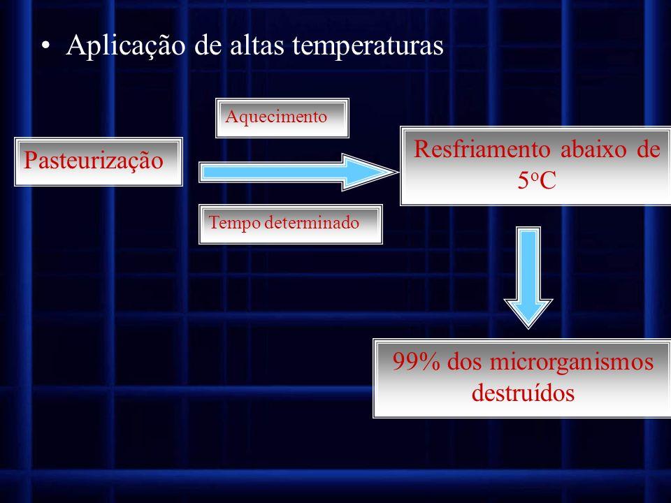 Aplicação de altas temperaturas Pasteurização Aquecimento Tempo determinado Resfriamento abaixo de 5 o C 99% dos microrganismos destruídos