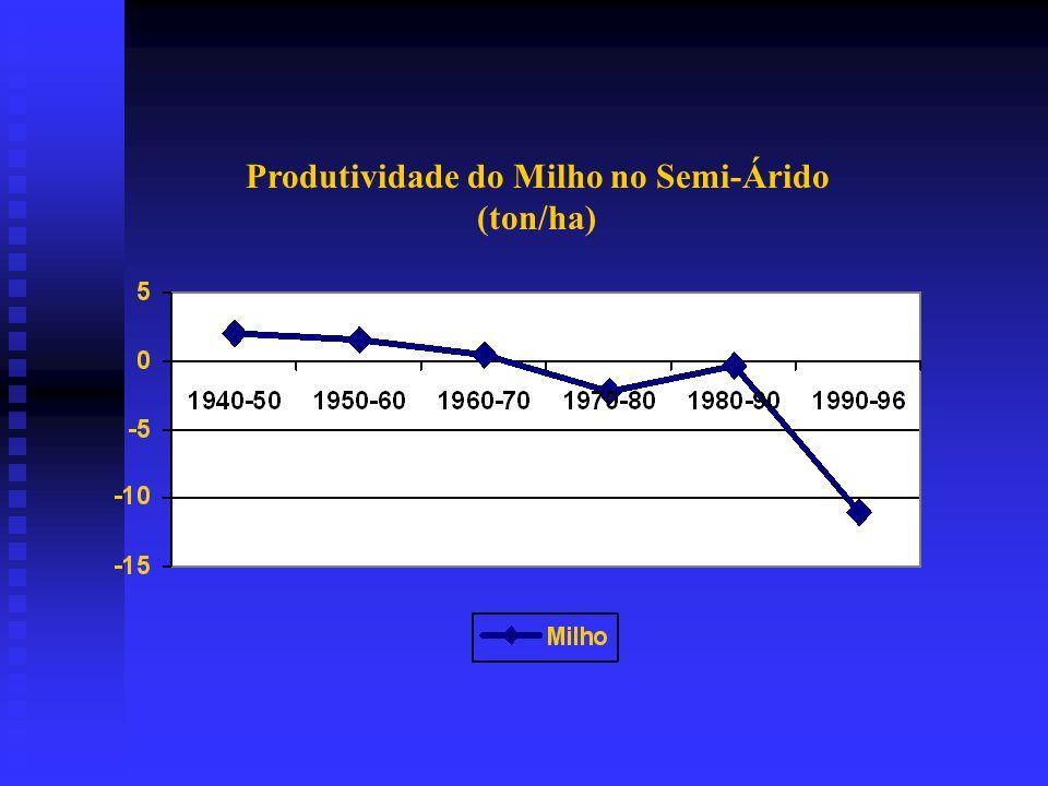 Produtividade de alimentos no Semi-Árido (arroz,feijão, milho, mandioca) Ano Produtividade (Ton/ha)Tx de Crescimento 1977 2,3 - 1980 2,2 -1,49 1985 2,