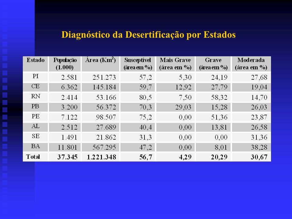 Mapa de Ocorrência dos Processos de Desertificação no Nordeste do Brasil Área e População Afetadas pela Desertificação Grau Área (Km 2 )População % do