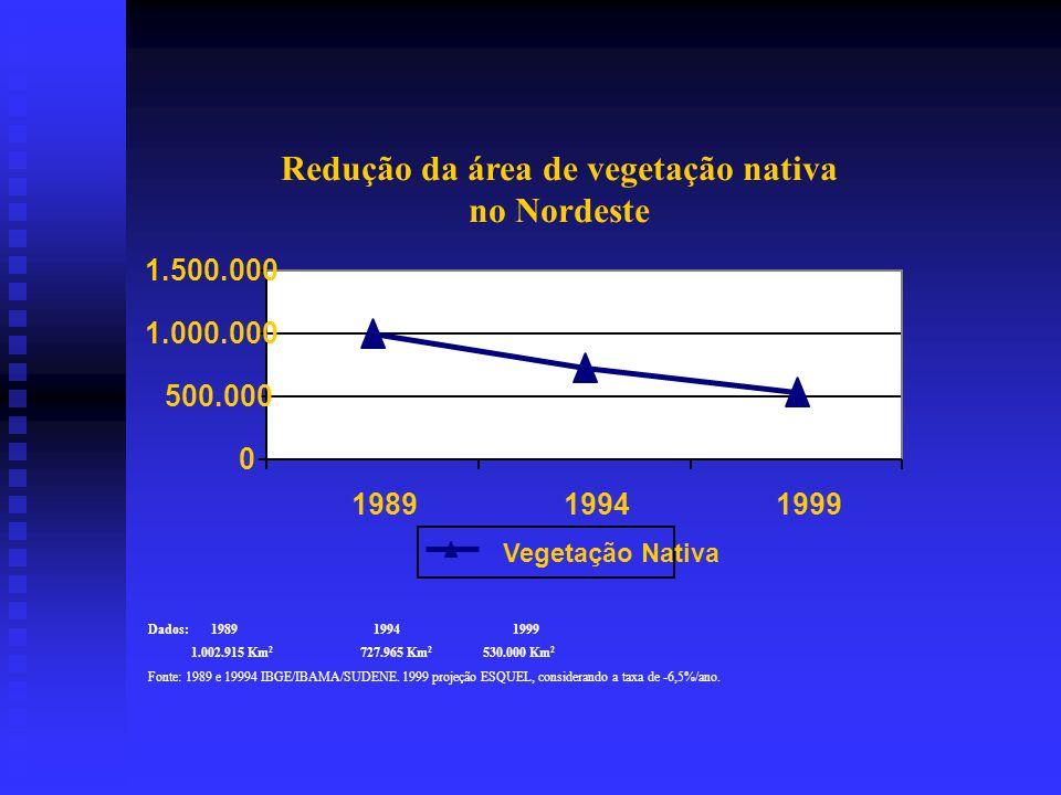 Redução da área de vegetação nativa no Nordeste 0 500.000 1.000.000 1.500.000 198919941999 Vegetação Nativa Dados: 1989 1994 1999 1.002.915 Km 2 727.965 Km 2 530.000 Km 2 Fonte: 1989 e 19994 IBGE/IBAMA/SUDENE.