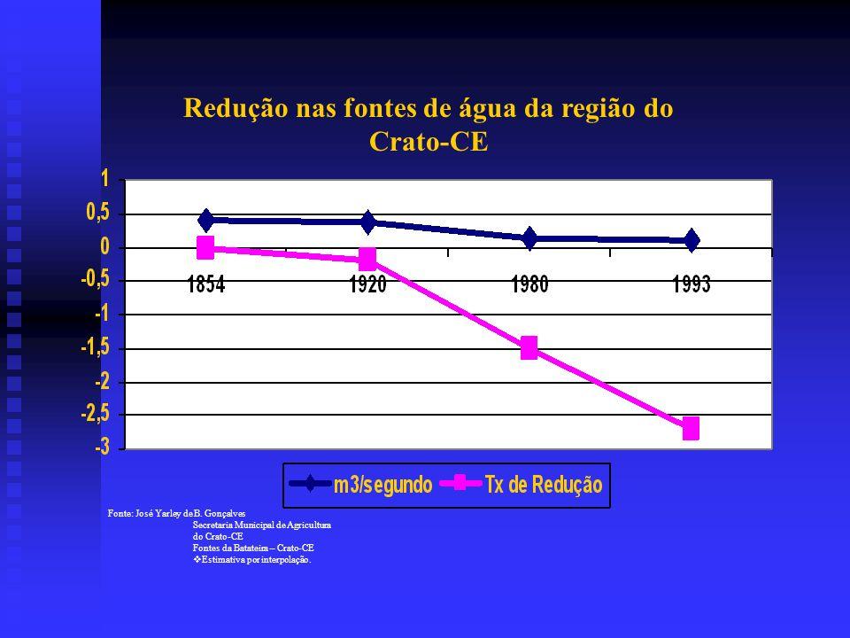 Redução nas fontes de água da região do Crato-CE Fonte: José Yarley de B.