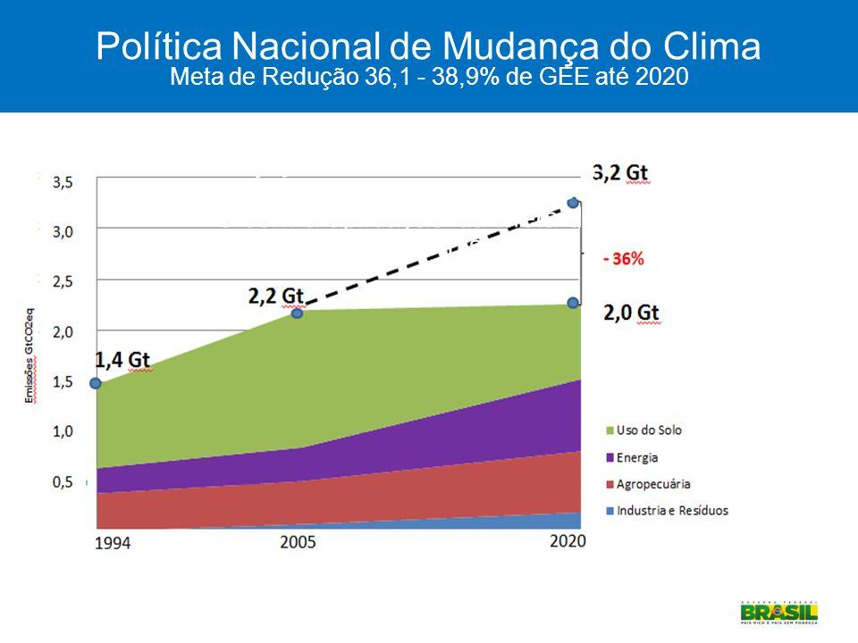 Política Nacional de Mudança do Clima Meta de Redução 36,1 - 38,9% de GEE até 2020 Ministério do Meio Ambiente Projeção de emissões de GEE no Brasil n