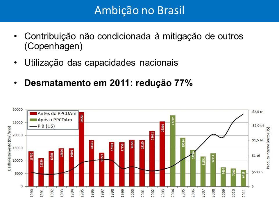 Ambição no Brasil Contribuição não condicionada à mitigação de outros (Copenhagen) Utilização das capacidades nacionais Desmatamento em 2011: redução