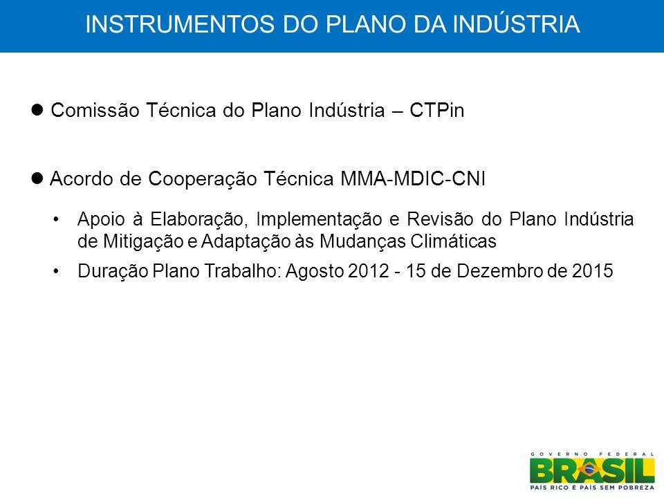 INSTRUMENTOS DO PLANO DA INDÚSTRIA Comissão Técnica do Plano Indústria – CTPin Acordo de Cooperação Técnica MMA-MDIC-CNI Apoio à Elaboração, Implement