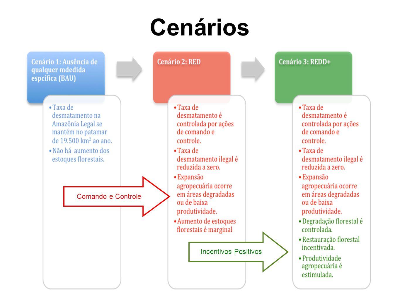 Cenários Comando e ControleIncentivos Positivos