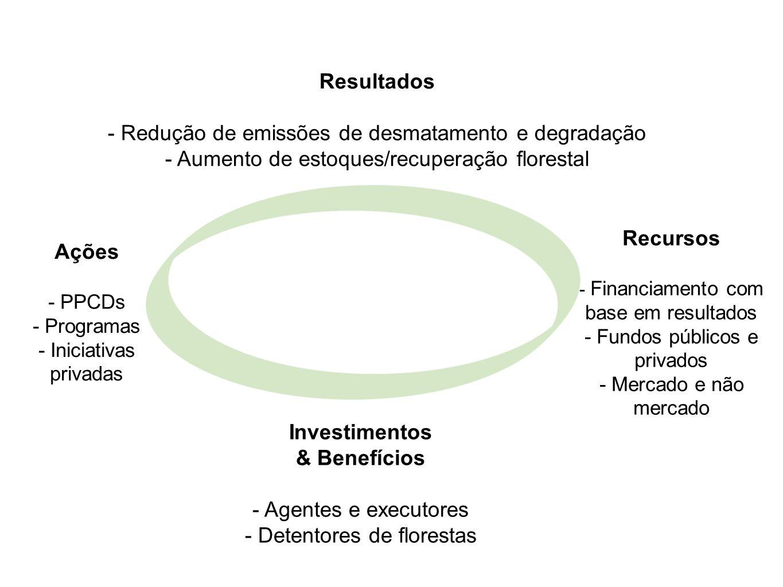 Resultados - Redução de emissões de desmatamento e degradação - Aumento de estoques/recuperação florestal Investimentos & Benefícios - Agentes e execu