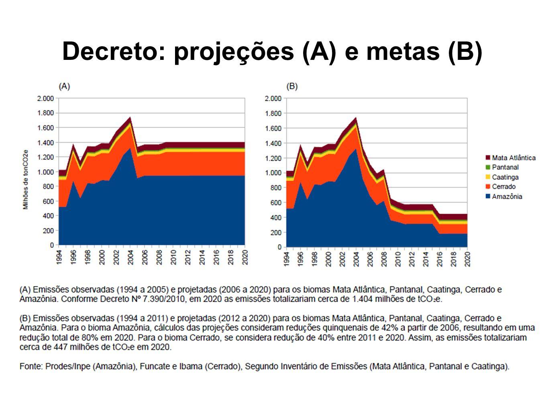 Decreto: projeções (A) e metas (B)