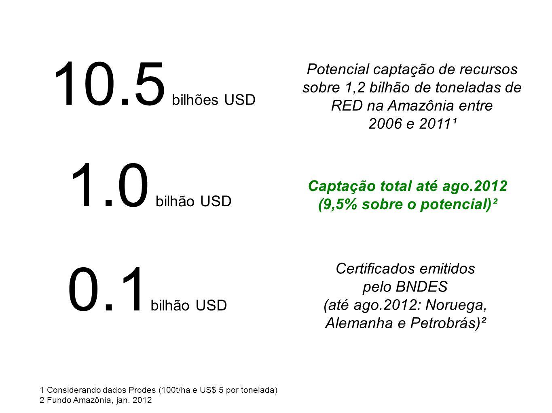 Potencial captação de recursos sobre 1,2 bilhão de toneladas de RED na Amazônia entre 2006 e 2011¹ 1.0 bilhão USD 0.1 bilhão USD Certificados emitidos