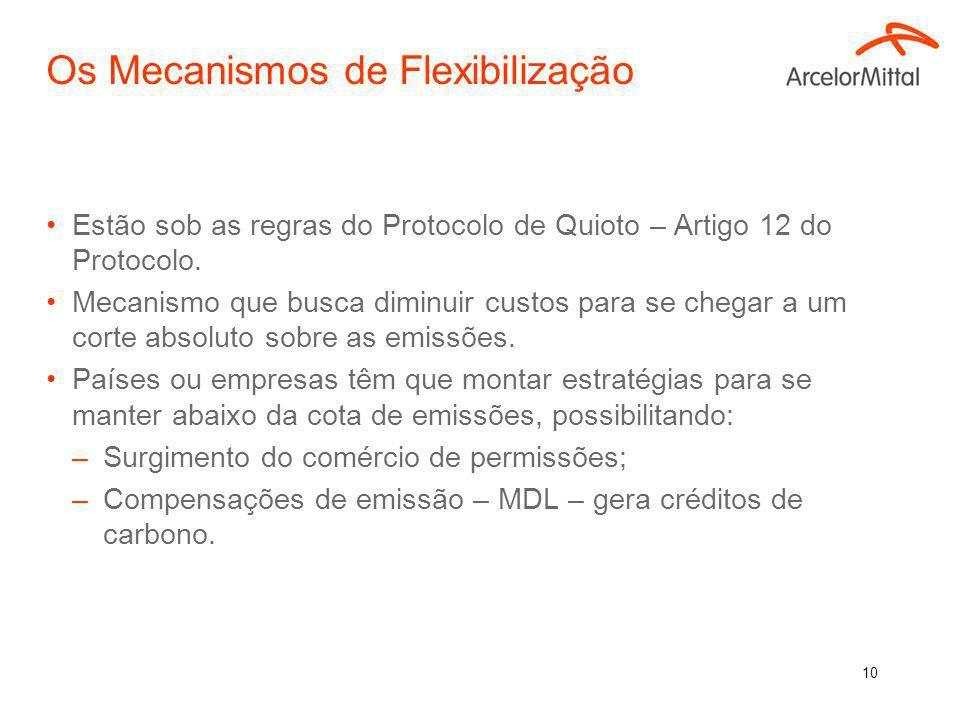 9 Os Mecanismos de Flexibilização Rio 92 CQNUMC 186 PARTES CQNUMC 3ª COP/MOP Protocolo de Quioto Mecanismos de Flexibilização Comércio de Emissões (Anexo I) Comércio de Emissões (Anexo I) ImplementaçãoConjunta ImplementaçãoConjunta MDL (Não Anexo I) MDL 7ª COP/MOP Acordos de Marraqueche Meta de Redução (1990: -5,2%) Meta de Redução (1990: -5,2%) 1º Período de Compromisso (2008-2012) 1º Período de Compromisso (2008-2012) Países Anexo I Países Não Anexo I Países Anexo I Países Não Anexo I Greenhouse gases x Global warming potential
