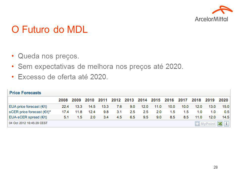 27 Crise no Mercado de Carbono Crise Européia: –Queda da atividade econômica; –Desaquecimento do mercado de carbono; –Cotação dos créditos caindo