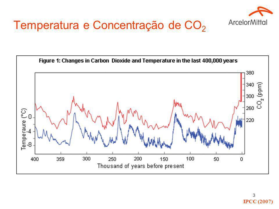 3 Temperatura e Concentração de CO 2 IPCC (2007)