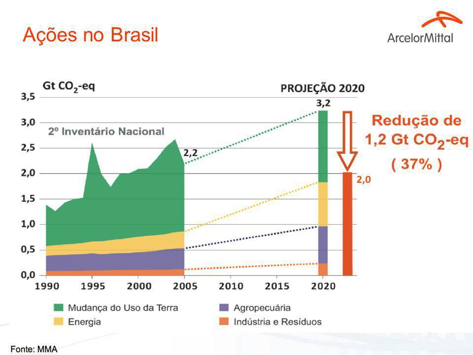 29 Ações no Brasil PNMC. Lei 12.187/2009: –Projeção das emissões em 2020: 3,236 milhões tCO2-eq –Metas voluntárias de redução: 1.168 milhões de tonCO2