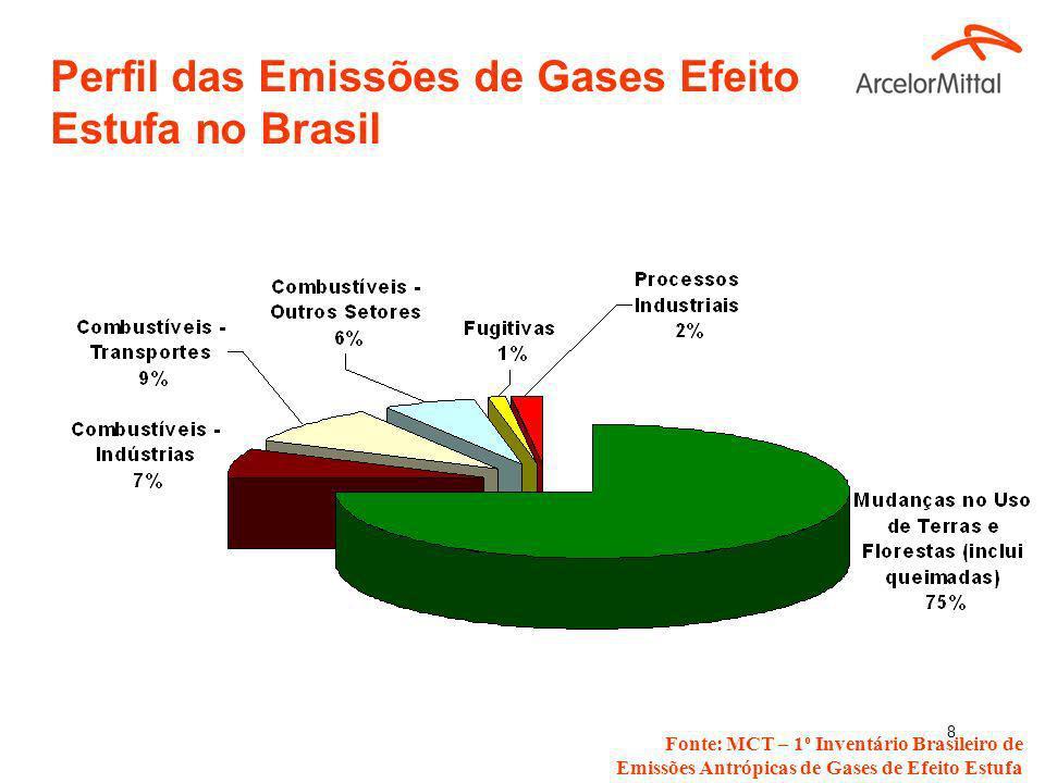 8 Perfil das Emissões de Gases Efeito Estufa no Brasil Fonte: MCT – 1 o Inventário Brasileiro de Emissões Antrópicas de Gases de Efeito Estufa