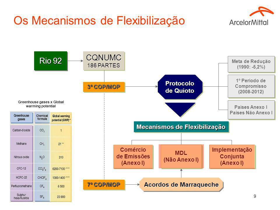 29 Ações no Brasil PNMC.