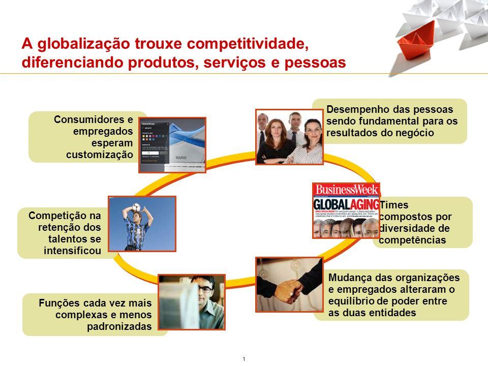 A globalização trouxe competitividade, diferenciando produtos, serviços e pessoas 1 Consumidores e empregados esperam customização Times compostos por