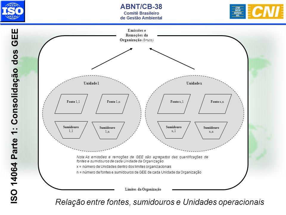 ISO 14064 Parte 1: Consolidação dos GEE Relação entre fontes, sumidouros e Unidades operacionais Limites da Organização Nota:As emissões e remoções de