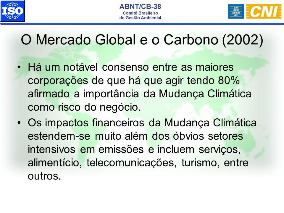 O Mercado Global e o Carbono (2002) Há um notável consenso entre as maiores corporações de que há que agir tendo 80% afirmado a importância da Mudança