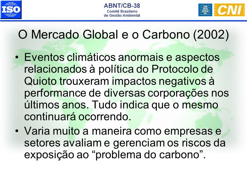 O Mercado Global e o Carbono (2002) Eventos climáticos anormais e aspectos relacionados à política do Protocolo de Quioto trouxeram impactos negativos