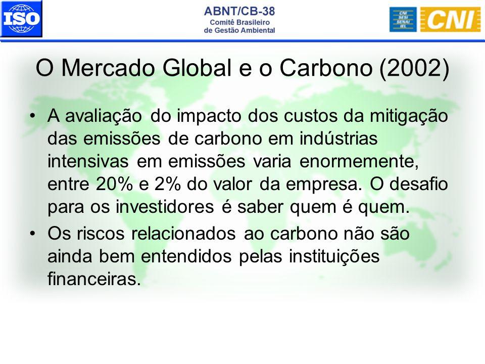 O Mercado Global e o Carbono (2002) A avaliação do impacto dos custos da mitigação das emissões de carbono em indústrias intensivas em emissões varia