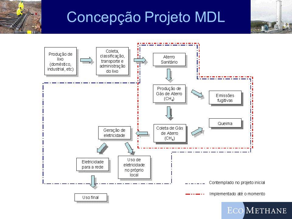 Concepção Projeto MDL