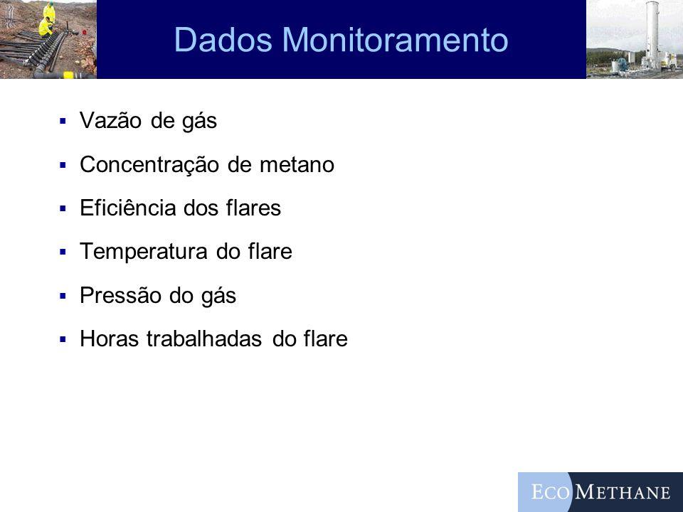 Dados Monitoramento Vazão de gás Concentração de metano Eficiência dos flares Temperatura do flare Pressão do gás Horas trabalhadas do flare