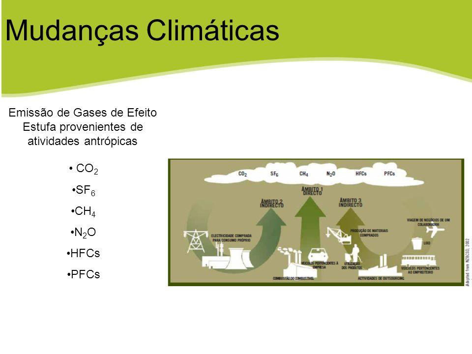 Mudanças Climáticas Emissão de Gases de Efeito Estufa provenientes de atividades antrópicas CO 2 SF 6 CH 4 N 2 O HFCs PFCs