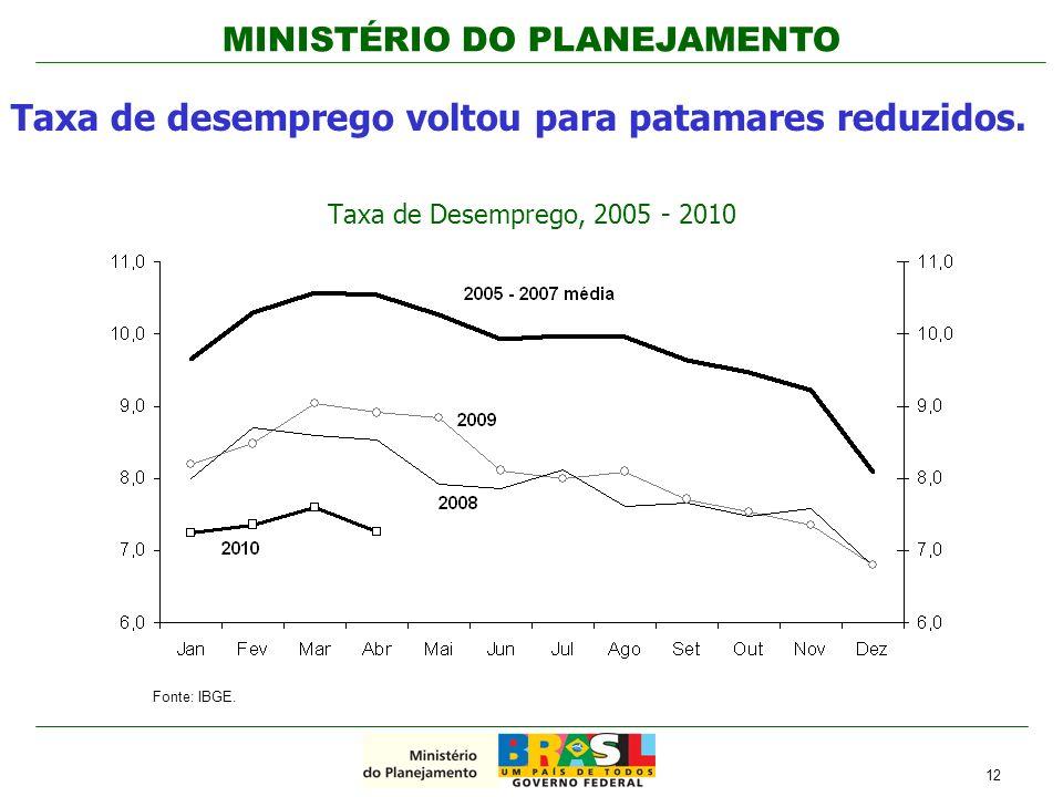 MINISTÉRIO DO PLANEJAMENTO Taxa de desemprego voltou para patamares reduzidos. Taxa de Desemprego, 2005 - 2010 12 Fonte: IBGE.