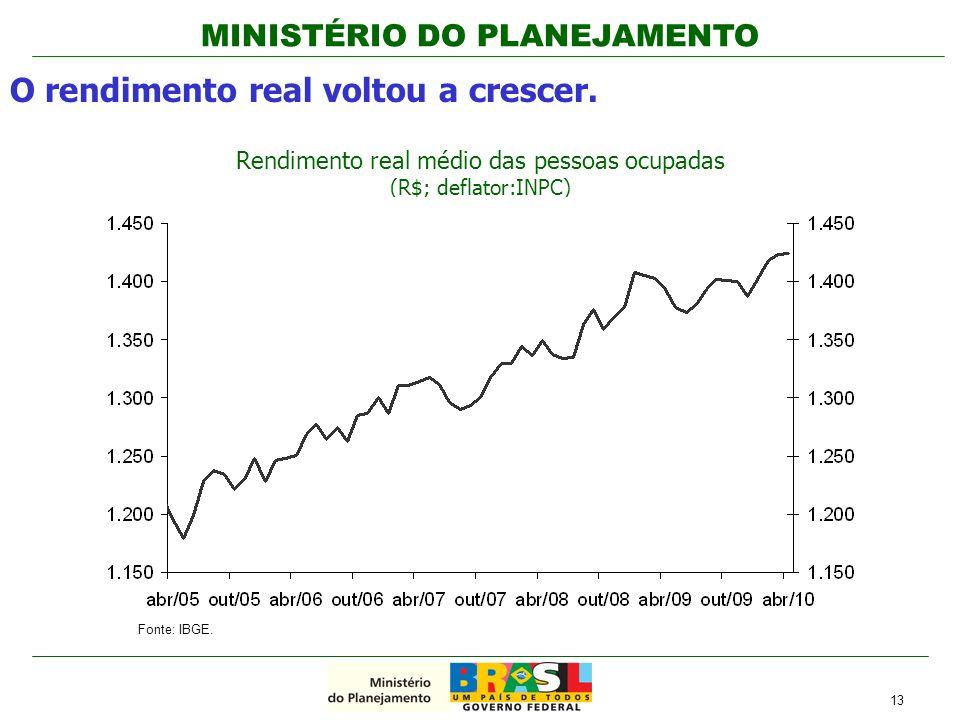 MINISTÉRIO DO PLANEJAMENTO O rendimento real voltou a crescer. Rendimento real médio das pessoas ocupadas (R$; deflator:INPC) 13 Fonte: IBGE.