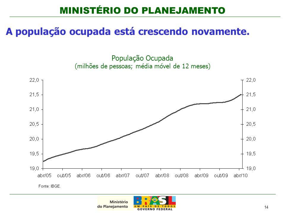 MINISTÉRIO DO PLANEJAMENTO A população ocupada está crescendo novamente. População Ocupada (milhões de pessoas; média móvel de 12 meses) 14 Fonte: IBG