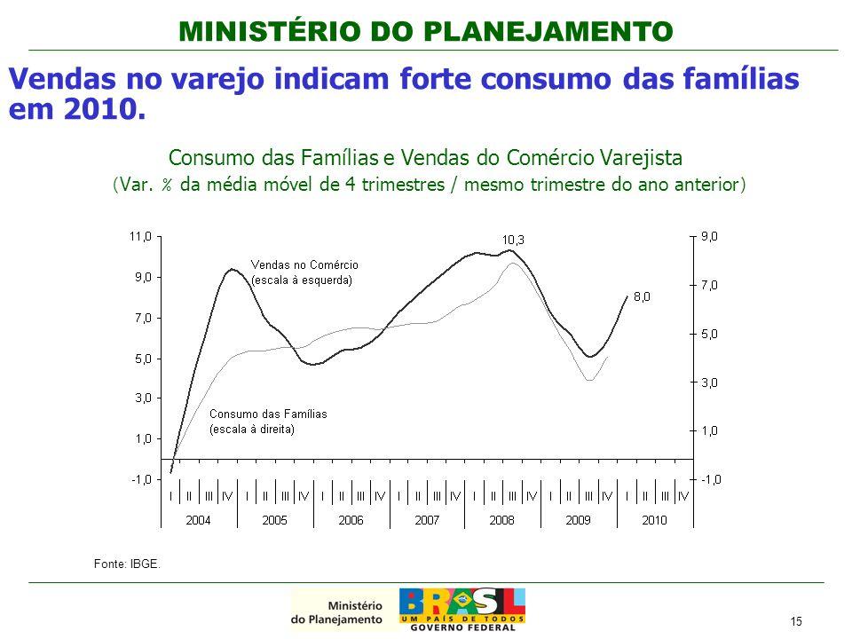 MINISTÉRIO DO PLANEJAMENTO Consumo das Famílias e Vendas do Comércio Varejista (Var. % da média móvel de 4 trimestres / mesmo trimestre do ano anterio