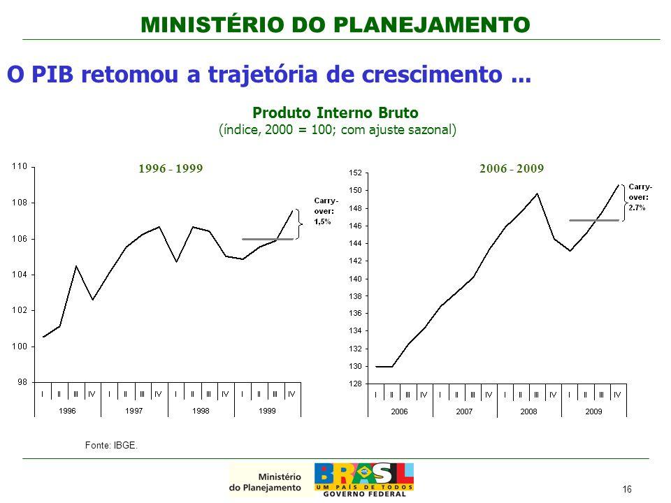 MINISTÉRIO DO PLANEJAMENTO O PIB retomou a trajetória de crescimento... Fonte: IBGE. Produto Interno Bruto (índice, 2000 = 100; com ajuste sazonal) 16