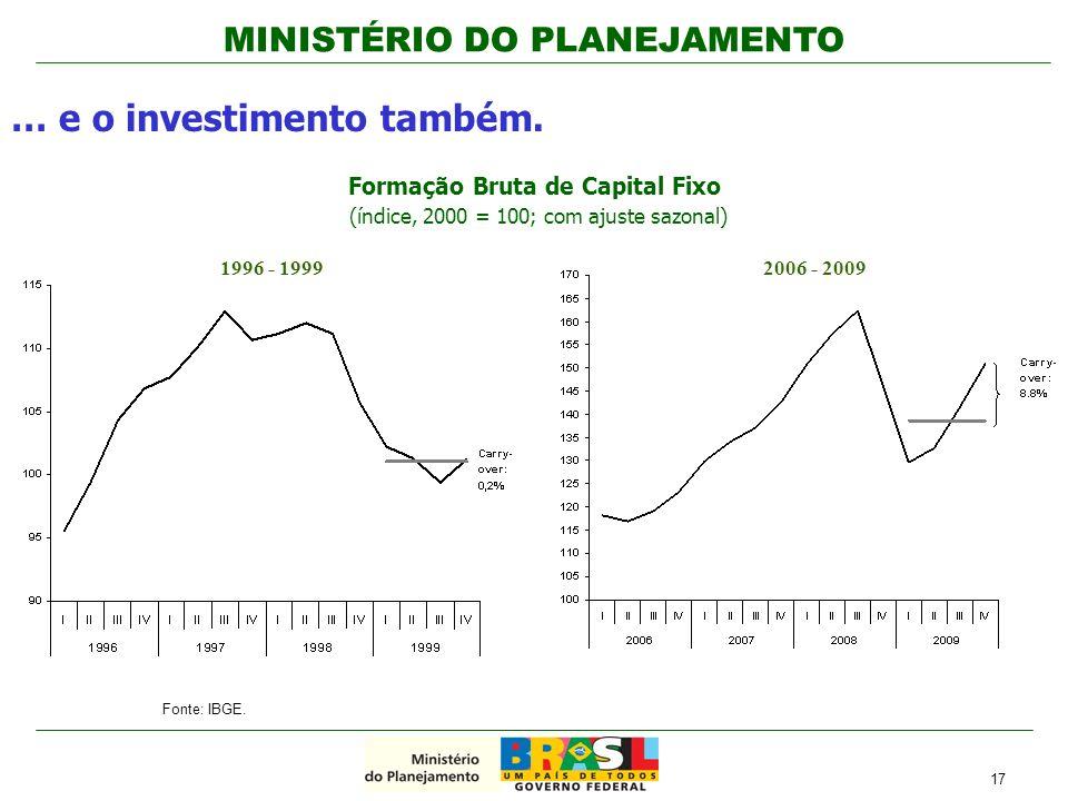 MINISTÉRIO DO PLANEJAMENTO … e o investimento também. Fonte: IBGE. Formação Bruta de Capital Fixo (índice, 2000 = 100; com ajuste sazonal) 17 1996 - 1