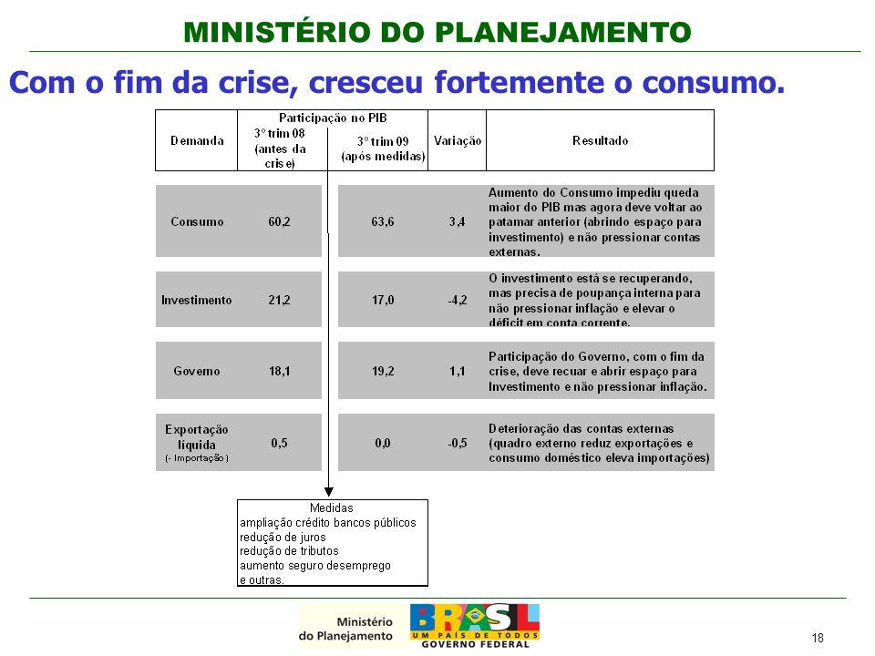 MINISTÉRIO DO PLANEJAMENTO Com o fim da crise, cresceu fortemente o consumo. 18