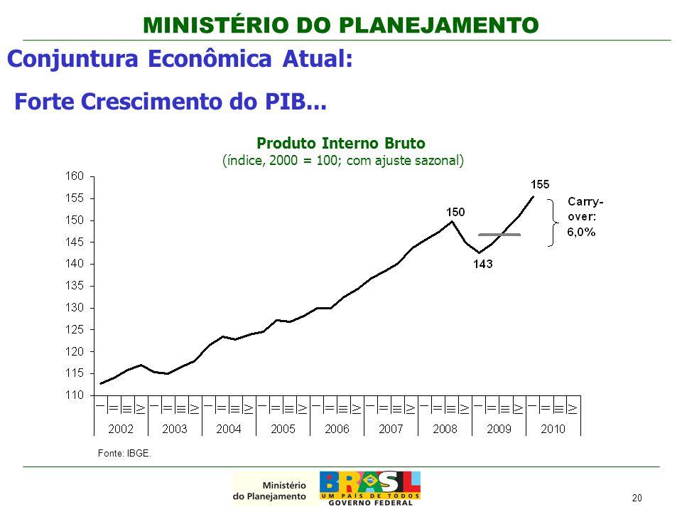 MINISTÉRIO DO PLANEJAMENTO Conjuntura Econômica Atual: Forte Crescimento do PIB... 20 Produto Interno Bruto (índice, 2000 = 100; com ajuste sazonal) F