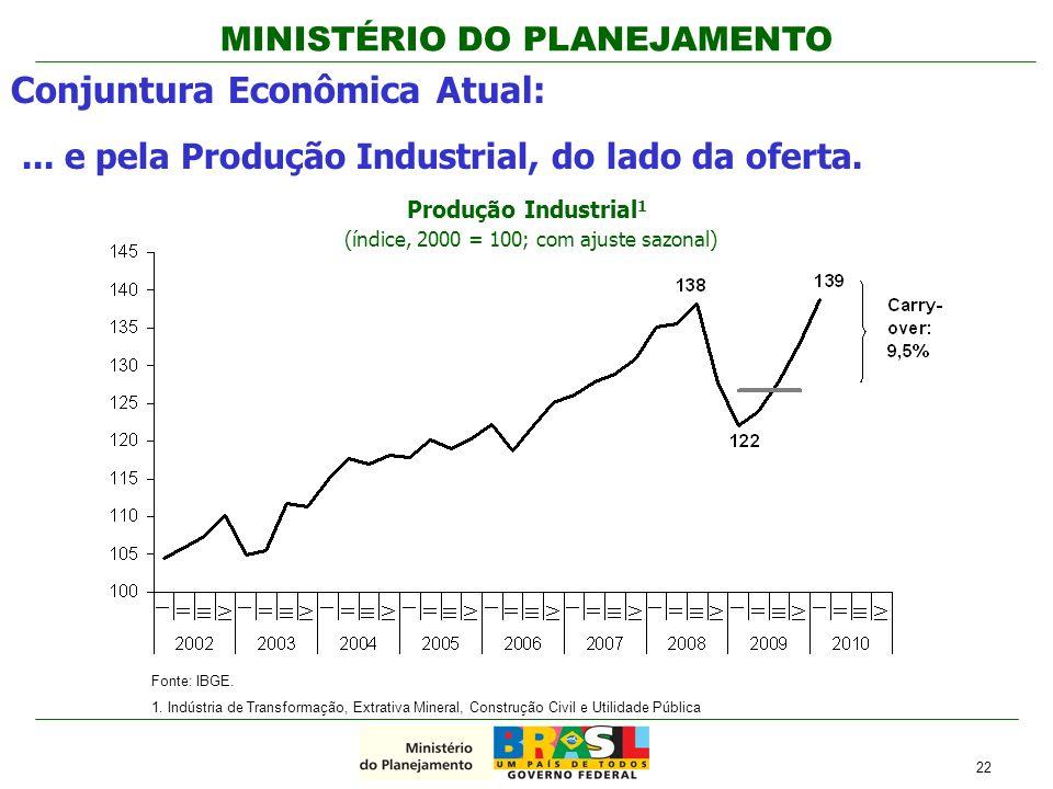 MINISTÉRIO DO PLANEJAMENTO 22 Conjuntura Econômica Atual:... e pela Produção Industrial, do lado da oferta. Fonte: IBGE. 1. Indústria de Transformação