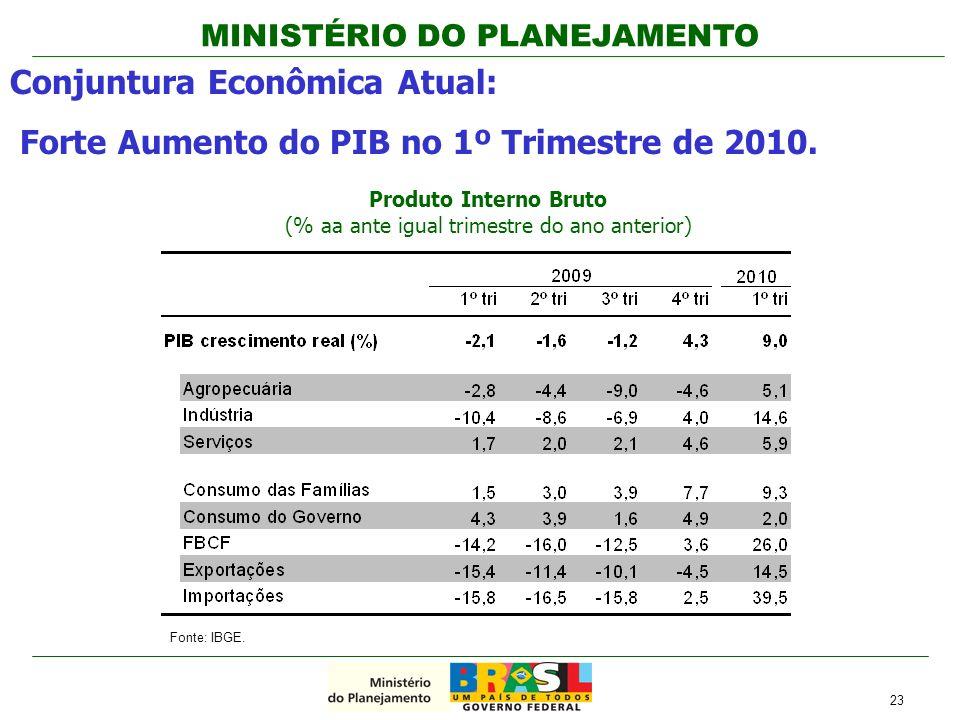 MINISTÉRIO DO PLANEJAMENTO Conjuntura Econômica Atual: Forte Aumento do PIB no 1º Trimestre de 2010. 23 Fonte: IBGE. Produto Interno Bruto (% aa ante