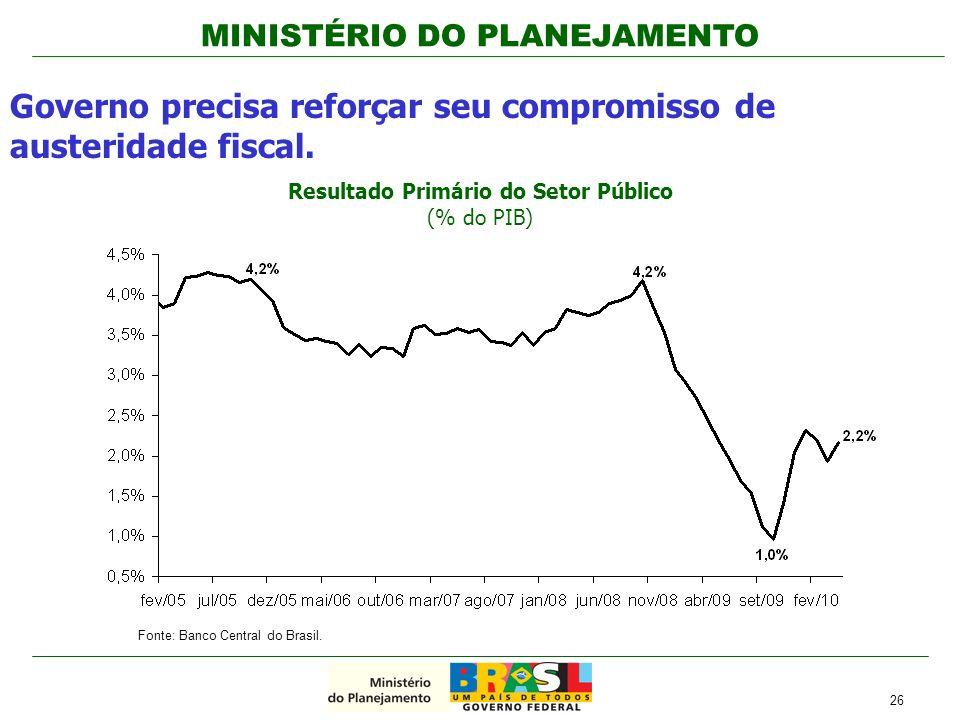 MINISTÉRIO DO PLANEJAMENTO Resultado Primário do Setor Público (% do PIB) Governo precisa reforçar seu compromisso de austeridade fiscal. 26 Fonte: Ba