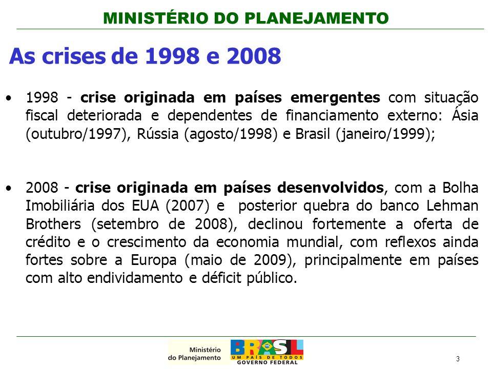 MINISTÉRIO DO PLANEJAMENTO 1998 - crise originada em países emergentes com situação fiscal deteriorada e dependentes de financiamento externo: Ásia (o