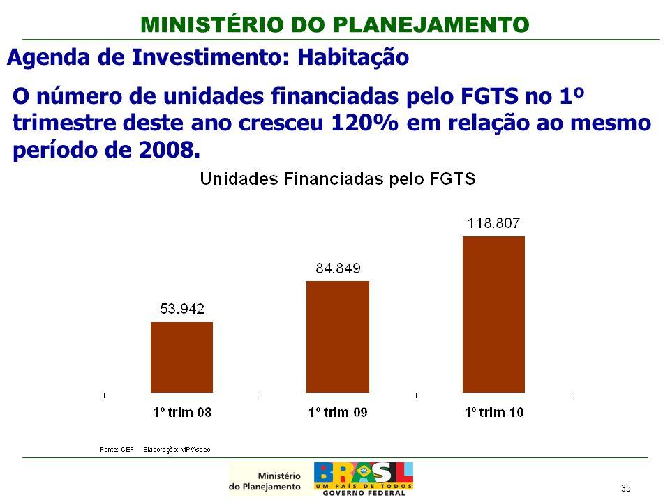 MINISTÉRIO DO PLANEJAMENTO O número de unidades financiadas pelo FGTS no 1º trimestre deste ano cresceu 120% em relação ao mesmo período de 2008. Agen