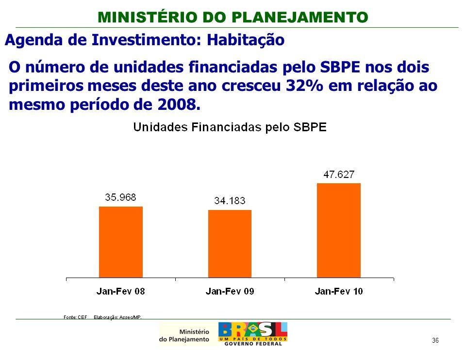 MINISTÉRIO DO PLANEJAMENTO O número de unidades financiadas pelo SBPE nos dois primeiros meses deste ano cresceu 32% em relação ao mesmo período de 20