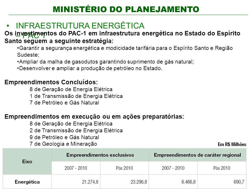 MINISTÉRIO DO PLANEJAMENTO INFRAESTRUTURA ENERGÉTICA – PAC 1 Os investimentos do PAC-1 em infraestrutura energética no Estado do Espírito Santo seguem