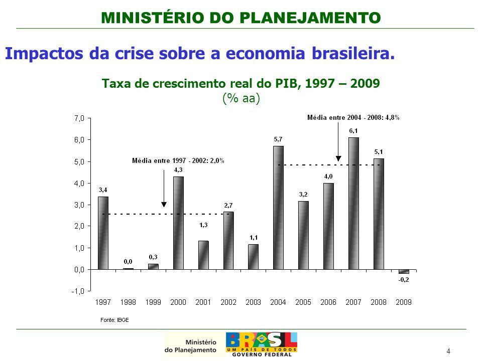 MINISTÉRIO DO PLANEJAMENTO Maior nível de Reservas Internacionais em 2008 (US$ 206,8 bilhões ante US$ 44,6 bilhões em 1998) País passou da posição de devedor à credor externo líquido (dívida externa líquida era US$50,8 bilhões em 1998 e -US$ 139,5 bilhões em 2008), tornando-se investment grade Menor exposição a flutuações cambiais em 2008 (2,6% do total da dívida ante 20,8% em 1998) Déficit em conta corrente ainda pequeno em 2008 (1,7% do PIB, ante 4,0% em 1998) Enquanto em 1998 havia necessidade de financiamento externo para fazer frente ao déficit em conta corrente (US$ 4,6 bilhões) em 2008 esta necessidade ainda não existia (-US$ 16,9 bilhões) Fundamentos mais sólidos em 2008 do que em 1998...