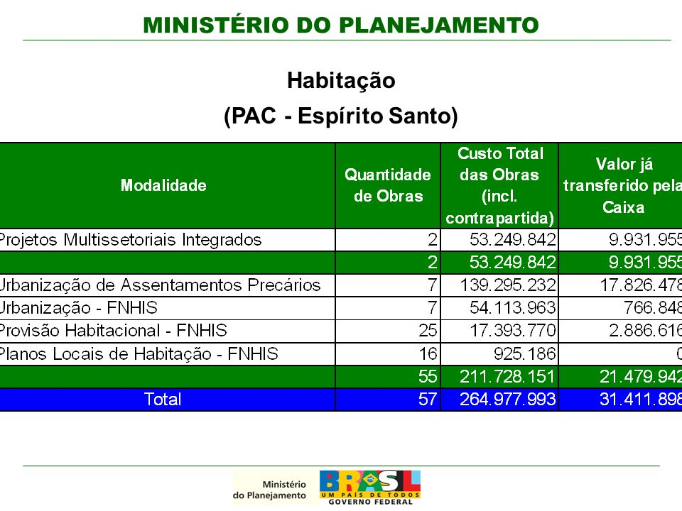 MINISTÉRIO DO PLANEJAMENTO Habitação (PAC - Espírito Santo)