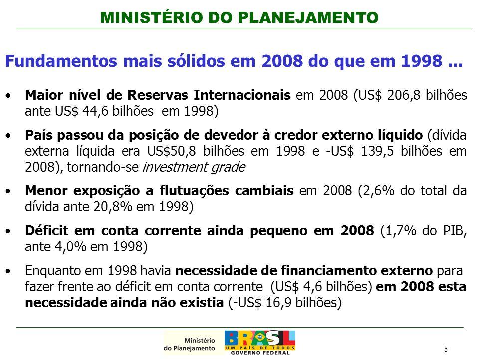 MINISTÉRIO DO PLANEJAMENTO Maior nível de Reservas Internacionais em 2008 (US$ 206,8 bilhões ante US$ 44,6 bilhões em 1998) País passou da posição de