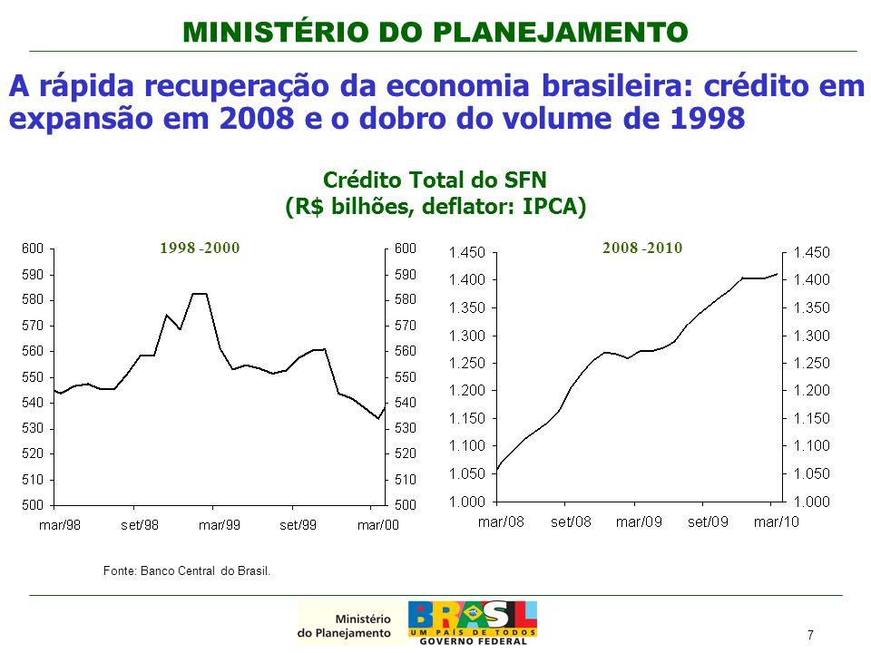 MINISTÉRIO DO PLANEJAMENTO As reservas internacionais superaram o nível pré-crise; 8 Reservas Internacionais, 2000 – 2010 (US$ bilhões; saldo em fim de período)
