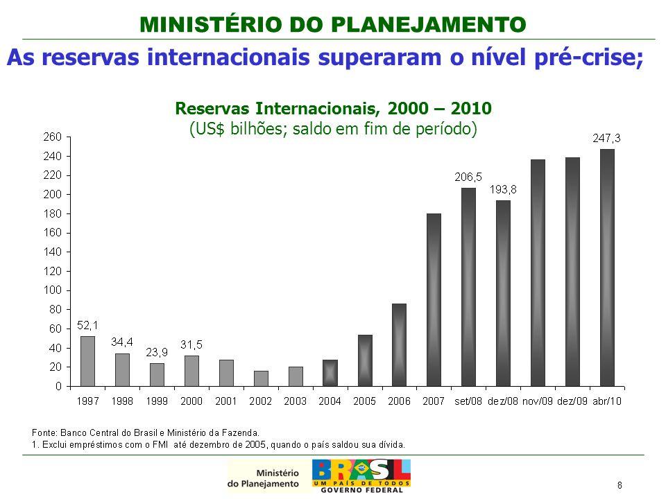 MINISTÉRIO DO PLANEJAMENTO Redução do recolhimento do compulsório (R$ 99,8 bilhões); Linha adicional do BNDES para capital de giro (R$ 10,0 bilhões); Reforço no capital do BNDES (R$ 100 bilhões); Linhas Adicionais dos Bancos públicos (CEF, BB e Nossa Caixa) para: -financiamento de bens de consumo duráveis (R$ 2 bilhões); -construção civil (R$ 3 bilhões); -veículos (R$ 8,0 bilhões); -micro e pequenas empresas (R$ 5,0 bilhões) -agricultura (R$ 5,0 bilhões) Principais medidas adotadas em 2008: Crédito Autorização para o BB e CEF comprarem outros bancos (MP 443); Seguro de até R$ 20 milhões do fundo garantidor de crédito para depósitos a prazo em bancos pequenos; Autorização para o Banco Central comprar carteiras de crédito de bancos em dificuldades.