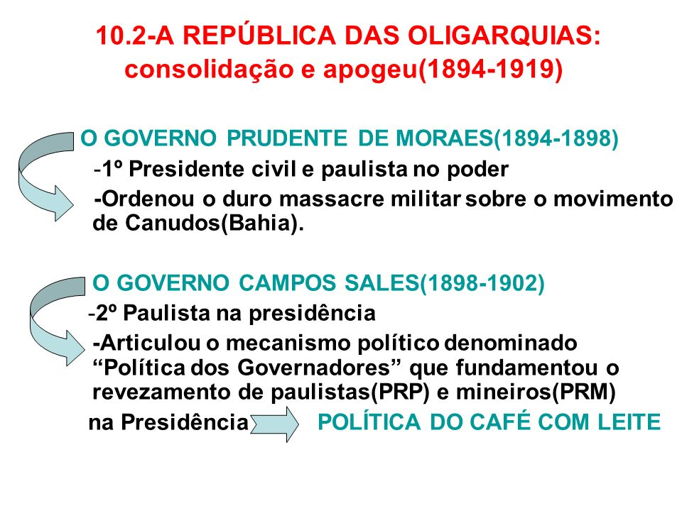 10.2-A REPÚBLICA DAS OLIGARQUIAS: consolidação e apogeu(1894-1919) - O GOVERNO PRUDENTE DE MORAES(1894-1898) -1º Presidente civil e paulista no poder