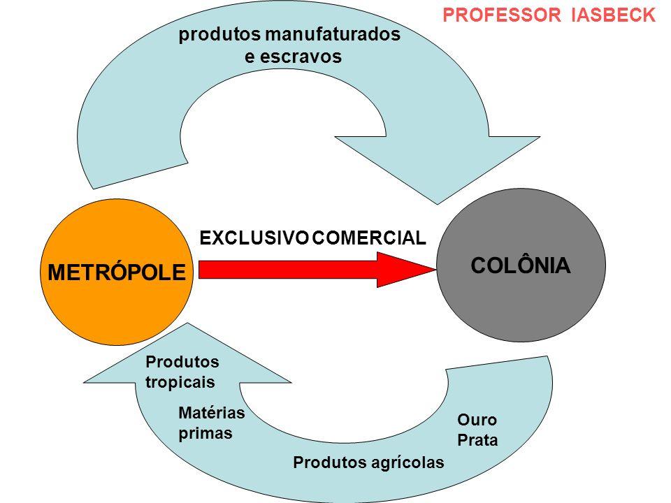 METRÓPOLE COLÔNIA EXCLUSIVO COMERCIAL produtos manufaturados e escravos Matérias primas Produtos agrícolas Ouro Prata Produtos tropicais PROFESSOR IAS